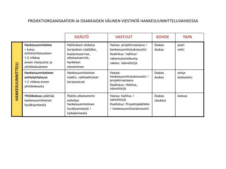 Projektiorganisaation ja osakkaiden v linen viestint hankesuunnitteluvaiheessa1