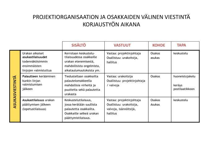 PROJEKTIORGANISAATION JA OSAKKAIDEN VÄLINEN VIESTINTÄ