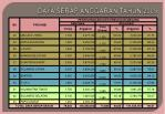 daya serap anggaran tahun 20091