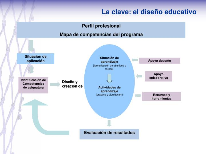 La clave: el diseño educativo