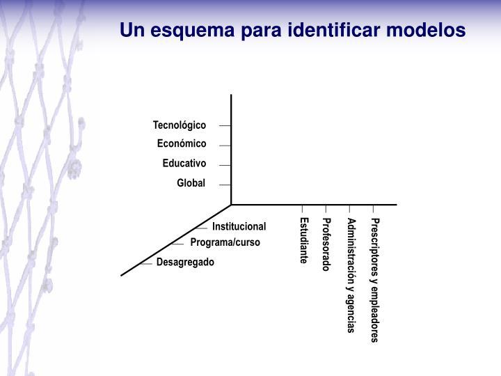 Un esquema para identificar modelos
