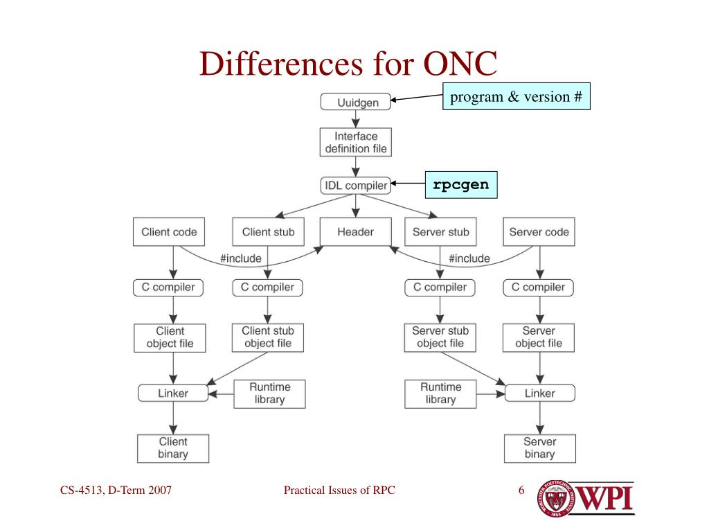Differences for ONC