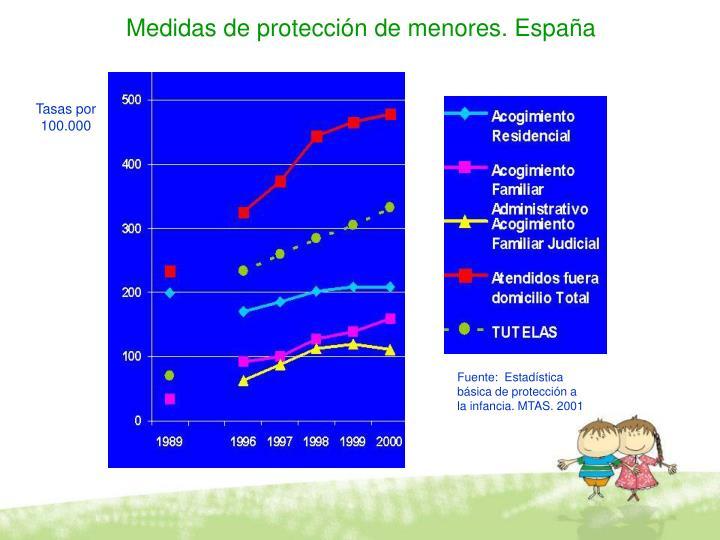 Medidas de protección de menores. España