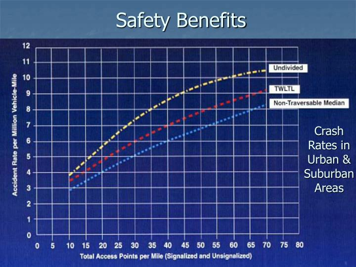 Safety Benefits