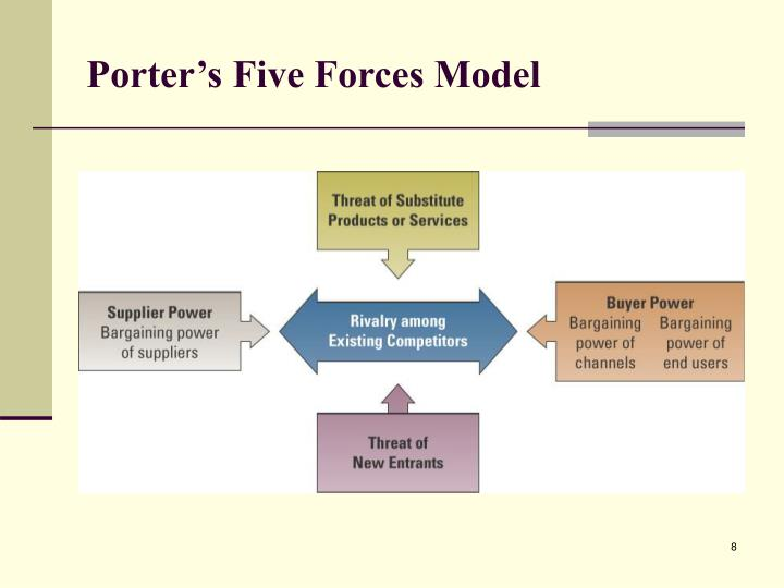 air asia porters five forces Porter's five forces analysis is a framework that helps analyzing the level of competition within a certain industry it is especially useful when starting a new business or when entering a new industry sector.