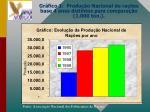 gr fico 1 produ o nacional de ra es base 4 anos distintos para compara o 1 000 ton