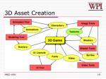 3d asset creation
