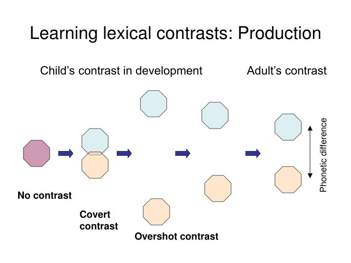 Learning lexical contrasts: Production