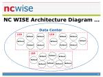 nc wise architecture diagram