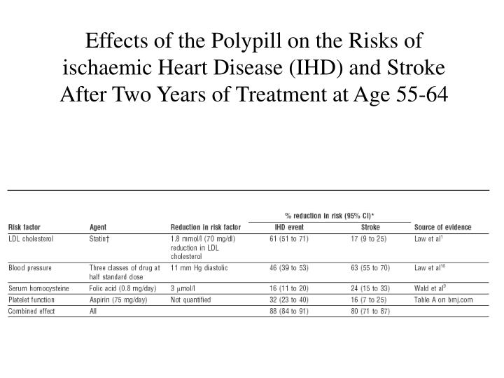 Effects of the Polypill on the Risks of ischaemic Heart Disease (IHD) and Stroke After Two Years of Treatment at Age 55-64