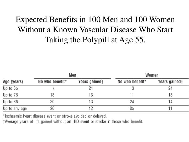 Expected Benefits in 100 Men and 100 Women Without a Known Vascular Disease Who Start Taking the Polypill at Age 55.