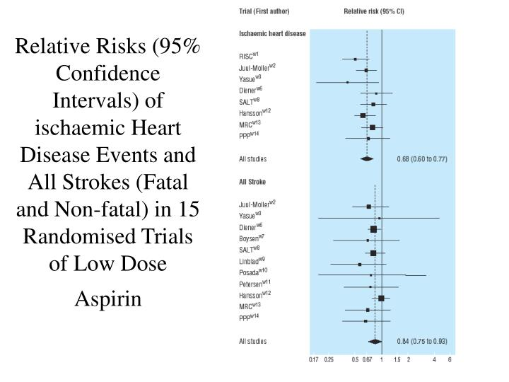 Relative Risks (95% Confidence Intervals) of ischaemic Heart Disease Events and All Strokes (Fatal and Non-fatal) in 15 Randomised Trials of Low Dose Aspirin