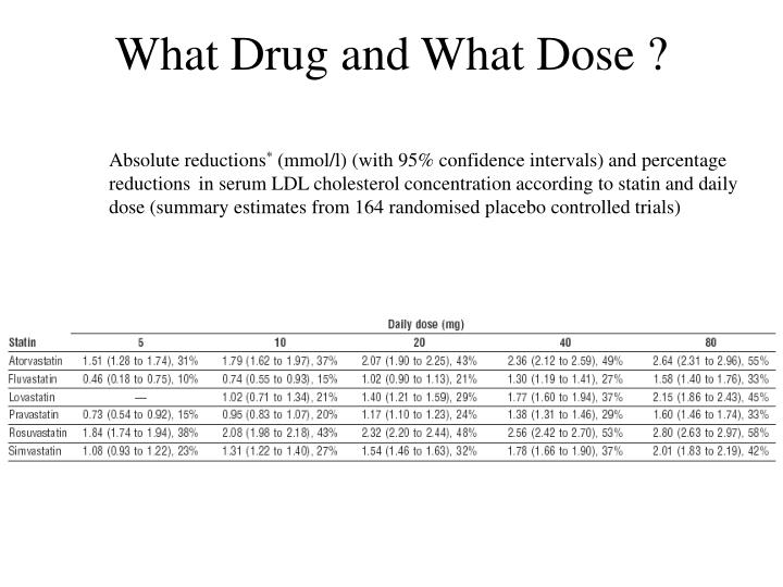 What Drug and What Dose ?