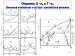 diagramy g x a a t x a omezen m sitelnost v s f zi peritektick p em na