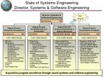 state of systems engineering director systems software engineering