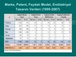 marka patent faydal model end striyel tasar m verileri 1995 2007