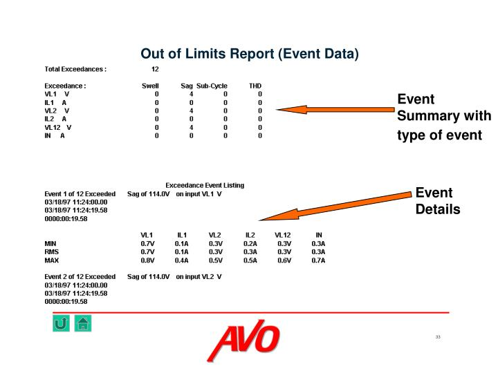 Event Summary with type of event