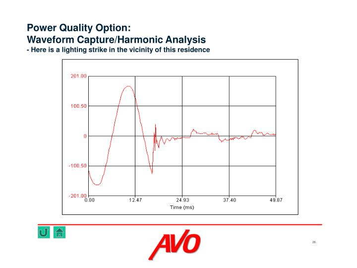 Power Quality Option: