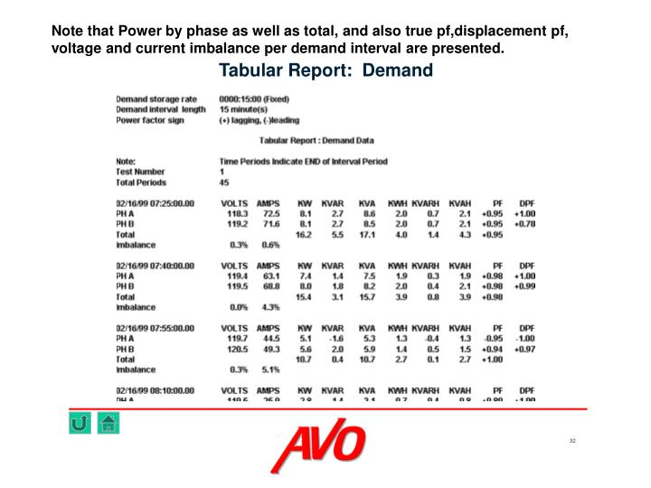 Note that Power by phase as well as total, and also true pf,displacement pf,