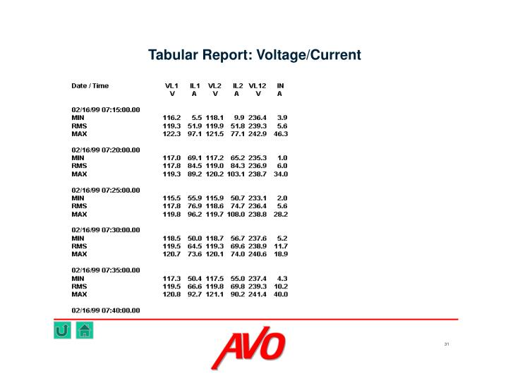 Tabular Report: Voltage/Current