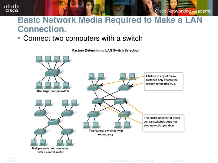 Basic Network Media Required to Make a LAN Connection.