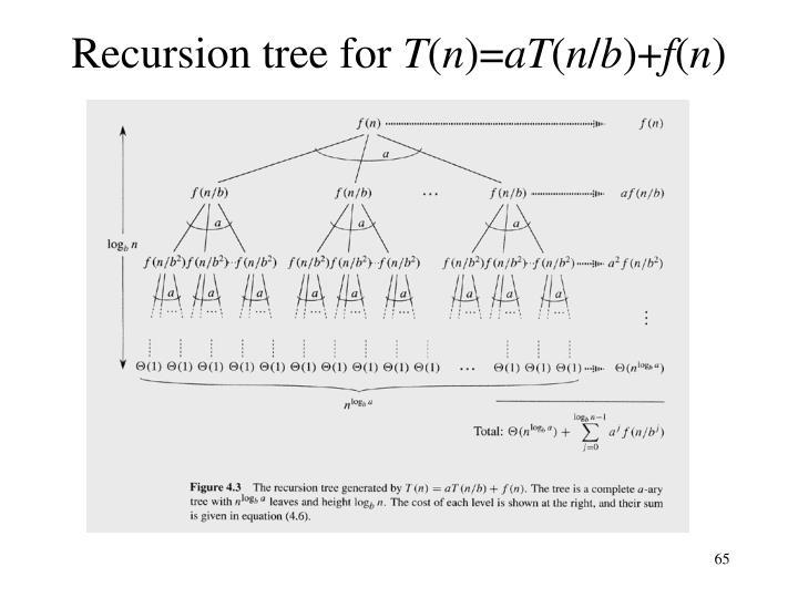 Recursion tree for