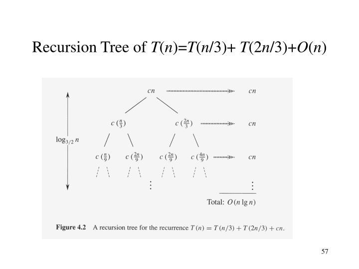 Recursion Tree of