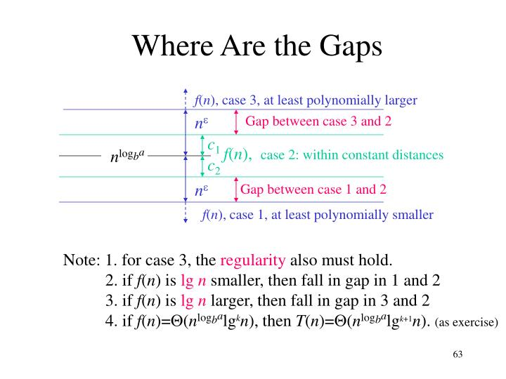 Where Are the Gaps