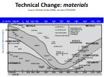 technical change materials source michael ashby 1998 see also ipts 1999