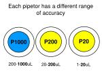 each pipetor has a different range of accuracy