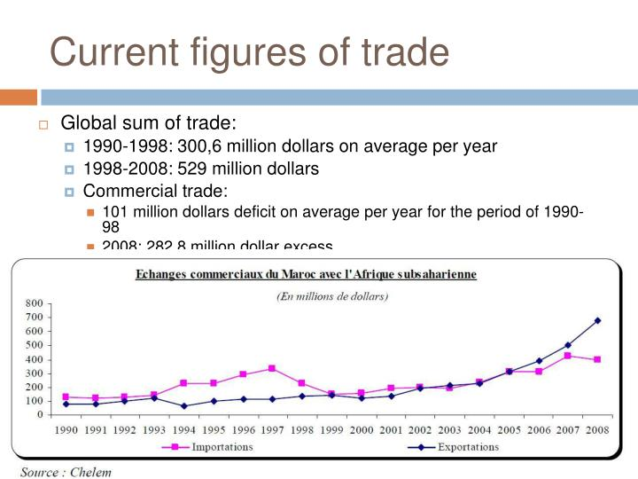 Current figures of trade