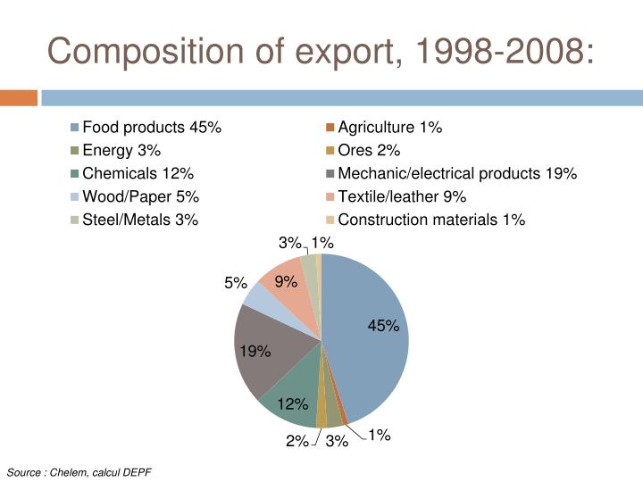 Composition of export, 1998-2008: