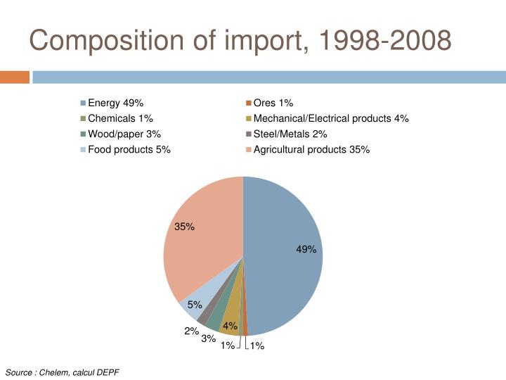 Composition of import, 1998-2008