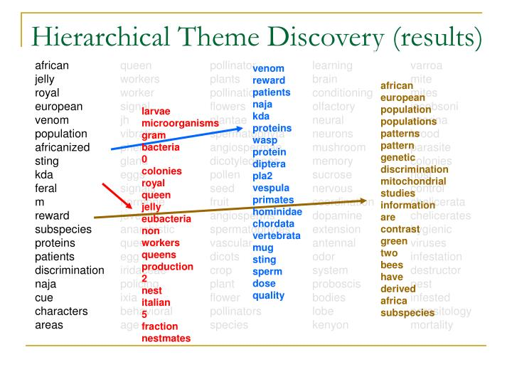 Hierarchical Theme Discovery (results)