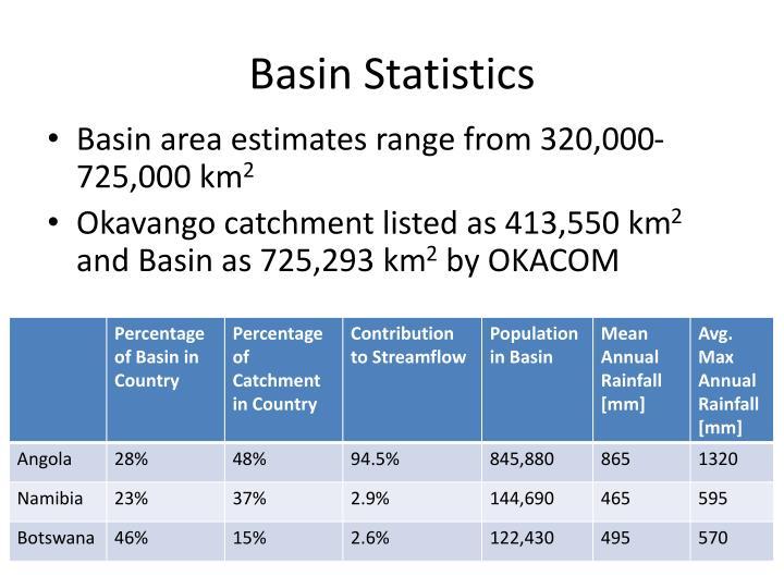 Basin Statistics