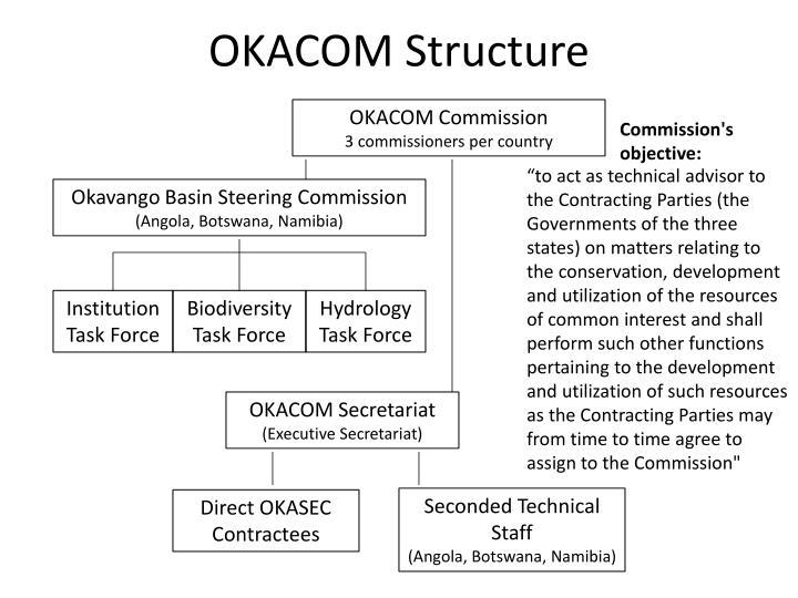 OKACOM Structure