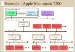 exemple apple macintosh 7200