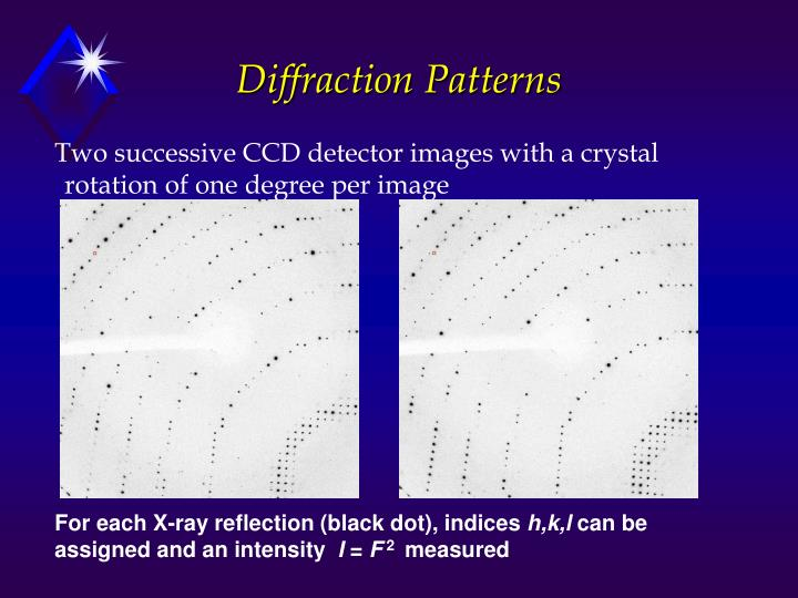 Diffraction Patterns