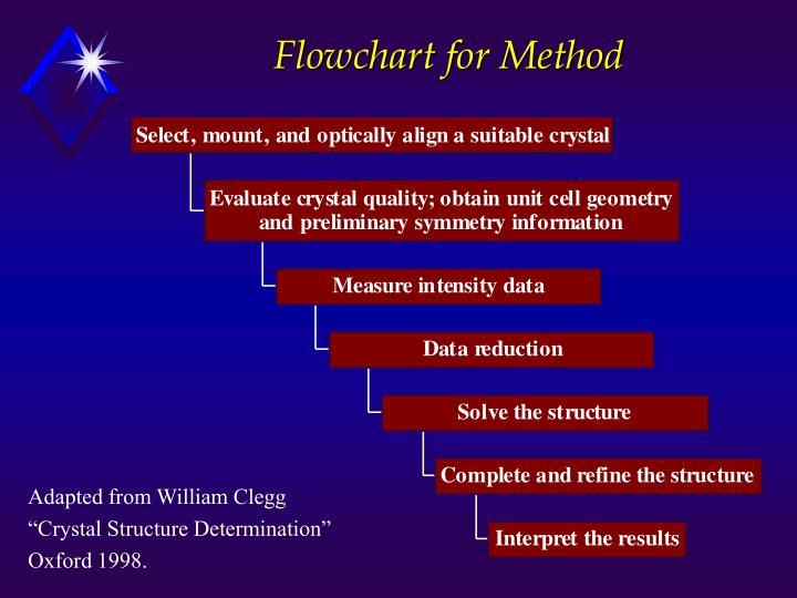 Flowchart for method