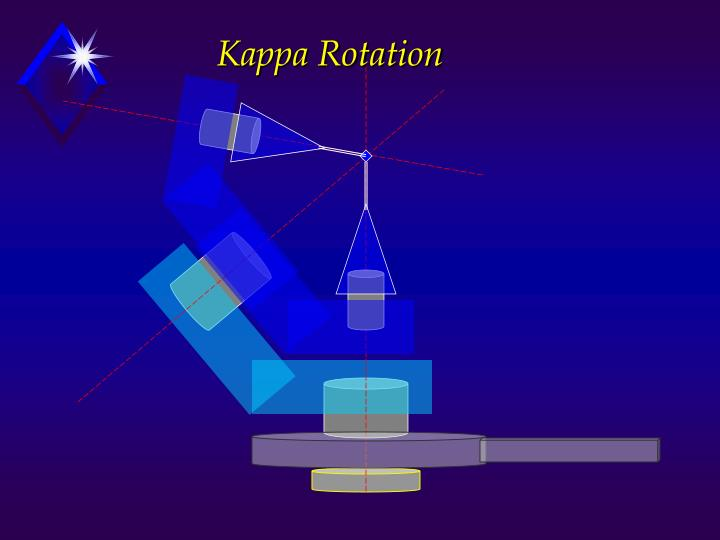 Kappa Rotation