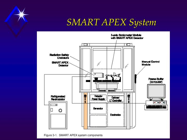 SMART APEX System