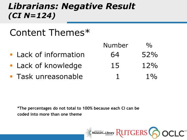 Librarians: Negative Result