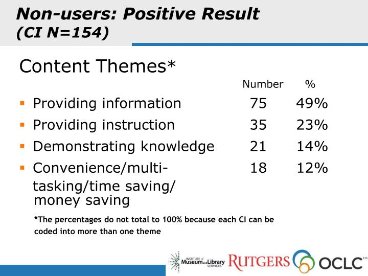 Non-users: Positive Result