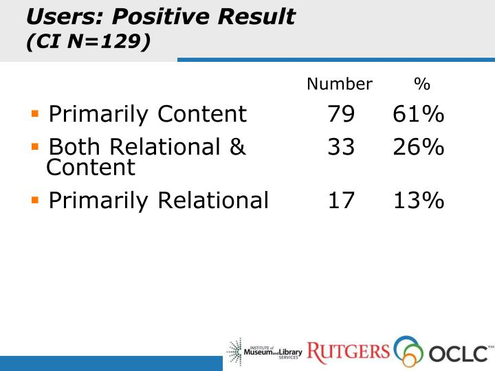 Users: Positive Result