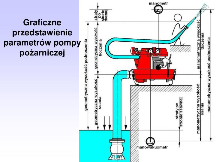 Graficzne przedstawienie parametrów pompy pożarniczej
