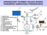 uproszczony schemat uk adu wodno pianowego samochodu po arniczego