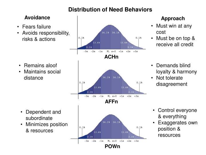 Distribution of Need Behaviors