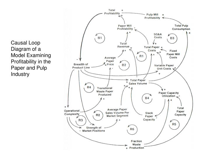 Causal Loop Diagram of a Model Examining Profitability in the Paper and Pulp Industry