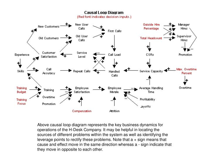 Above causal loop diagram represents the key business dynamics for operations of the H-Desk Company. It may be helpful in locating the sources of different problems within the system as well as identifying the leverage points to rectify these problems. Note that a + sign means that cause and effect move in the same direction whereas a - sign indicate that they move in opposite to each other.