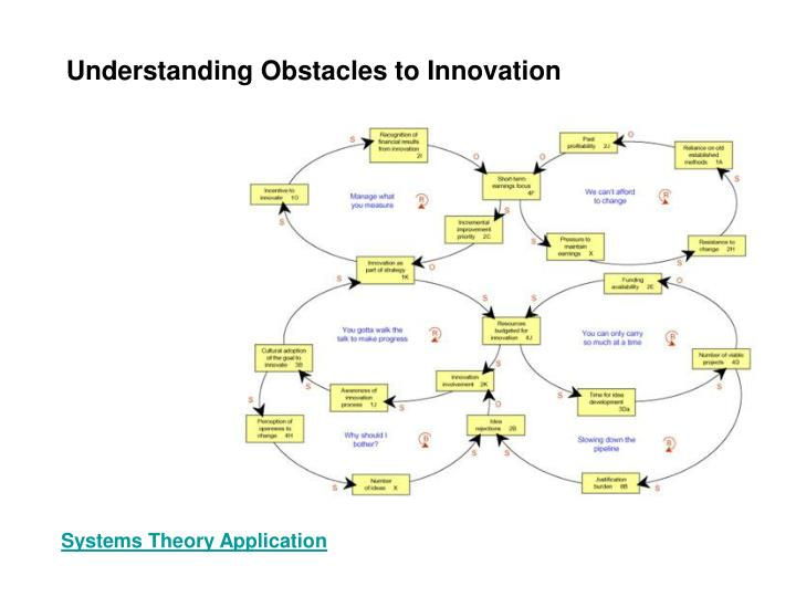 Understanding Obstacles to Innovation